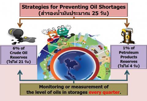 ขอเสนอเชิงยุทธศาสตร์ของ HiPPS รุ่นที่ 12 กลุ่มที่ 1 : Strategies for Preventing Oil Shortage
